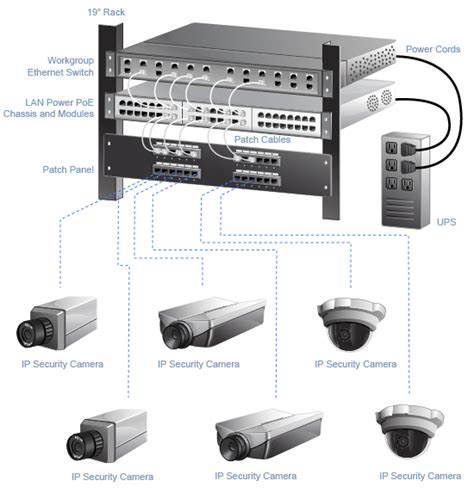 security and surveillance system mbps cabling