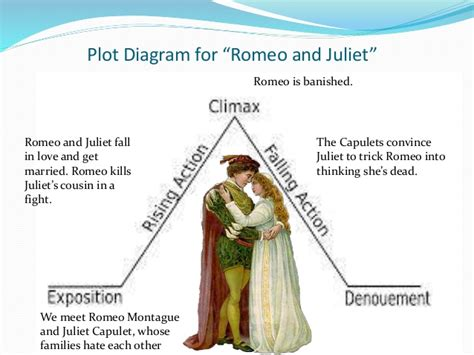 summary of romeo and juliet khafre shakespeare and plot diagrams