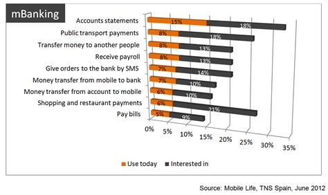 mobile banking usage spain s new generation banking mobile banking revolution