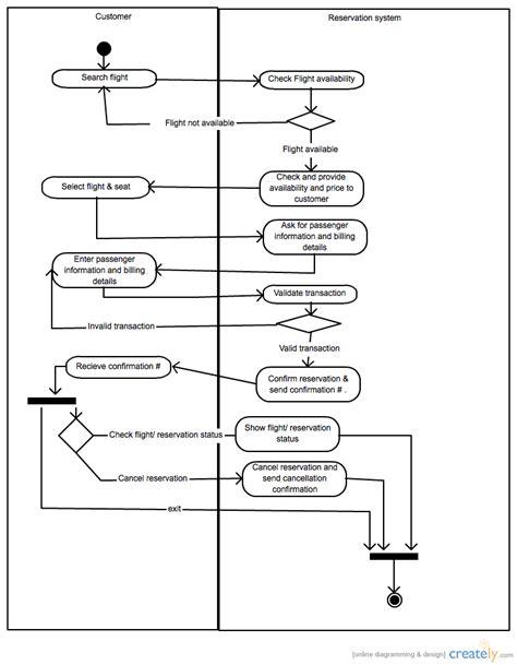 airline reservation system activity diagram uml