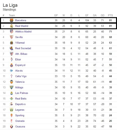 Spain La Liga Table by Spain La Liga Results Table Image Gallery La Liga Table