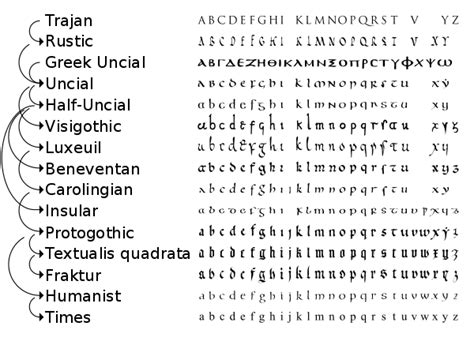 lettere moderne unical histoire de l alphabet wikip 233 dia