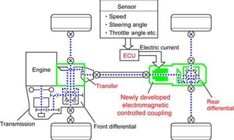 Toyota Rav4 Awd System Pressroom Toyota Press Kit Details