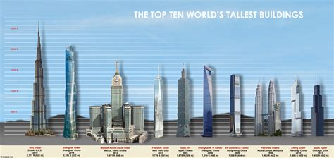 tallest in the world top 10 tallest buildings in the world deskarati