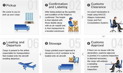 international airfreight export import flowcharts