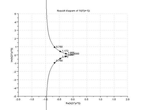 nyquist diagram exles 4 exle 8 11 ogata 4ed nyquist plot