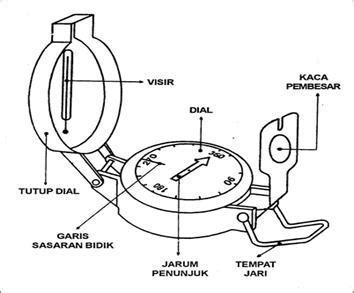 Sajadah Plus Kompas Kiblat Q828 bagian bagian kompas gerakan pramuka selong