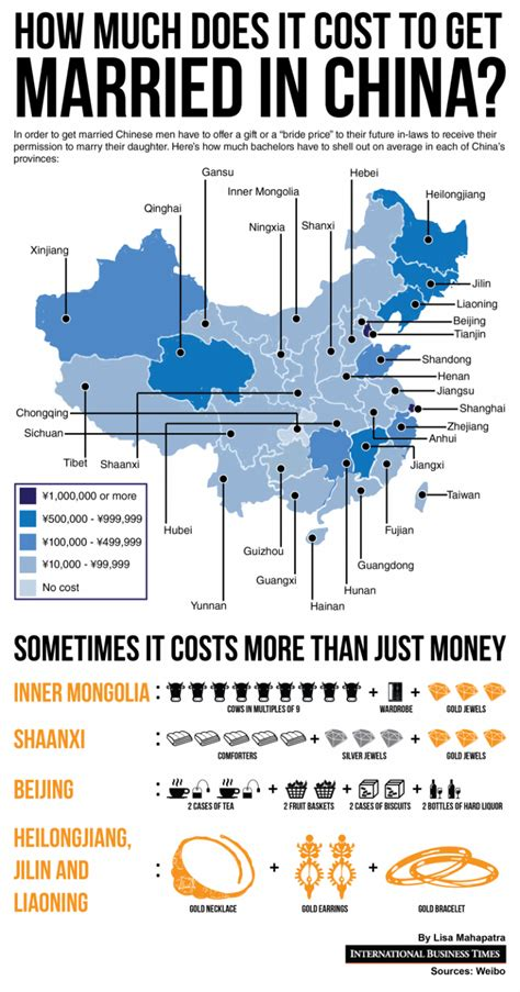 How Much Does An Mba Cost In South Africa by Many Of China S Bachelors Can T Afford To Get Married As