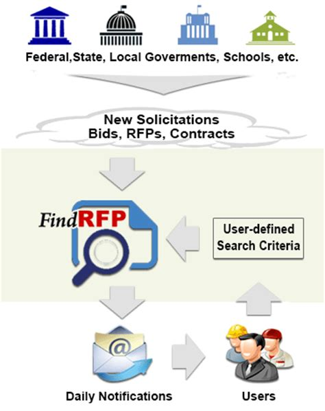 government contracts for bid federal state and local government bids rfp bid and
