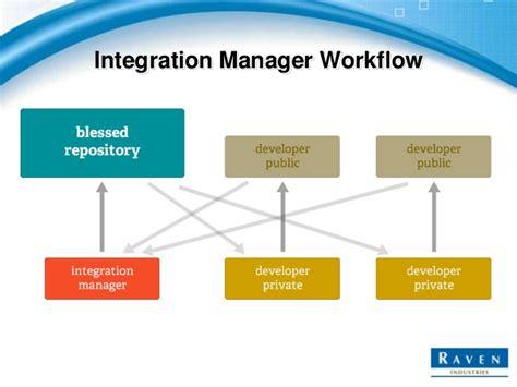 git integration manager workflow git more done