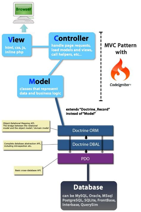 software design pattern mvc pin by victor cojocaru on html css php codeigniter pinterest