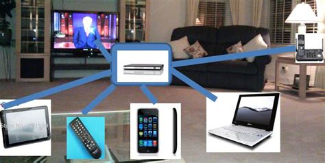 digital living room will the connected living room become your digital center 171 keyso global