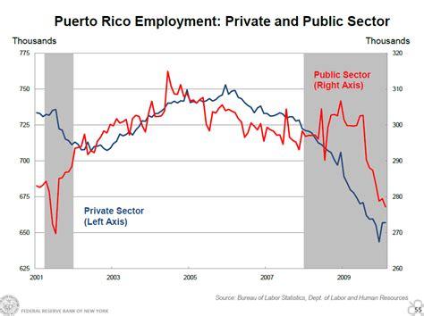 Tasa De Desempleo En Puerto Rico Graficas | sin tocar fondo cne centro para una nueva econom 237 a