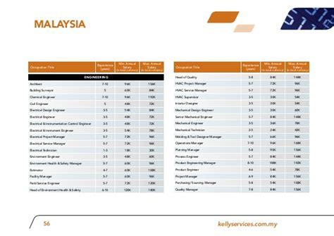 design engineer salary malaysia apac pt salary guide 2012