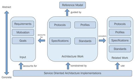 enterprise application architecture diagram exle reference model and reference architecture relationship