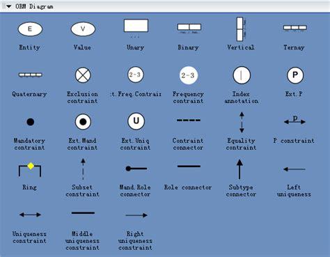 Architectural Floor Plan Symbols by Entity Relationship Diagram