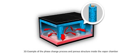 vapor chamber gpu cpu heat set vapor chamber cm university cooler master
