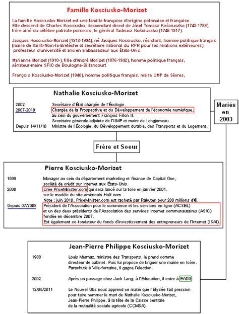 Exemple Lettre De Motivation Kiabi modele lettre motivation kiabi