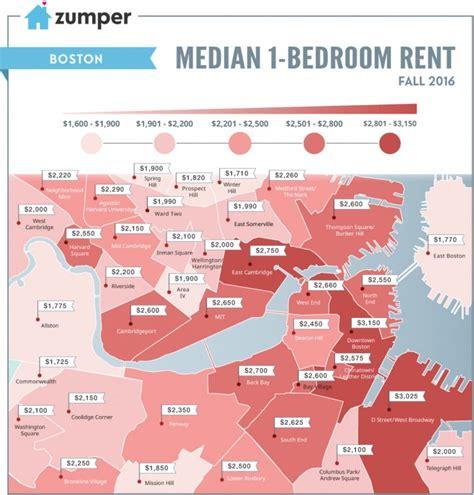 average rent  boston massachusetts boston  budget