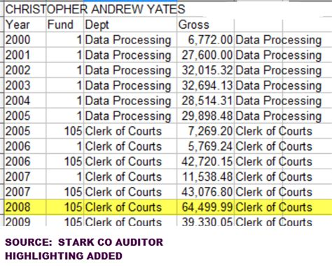 Stark County Court Records Cjis Criminal Justice Information System Quot A Political