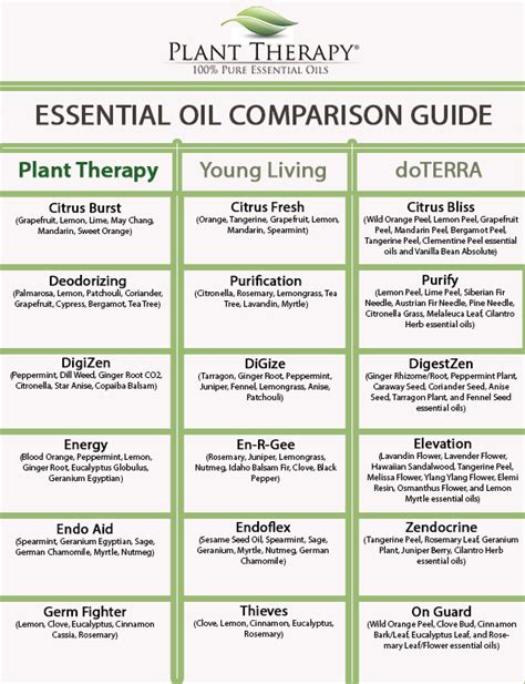 plant therapy essential oils find how many of you been waiting for the release of our