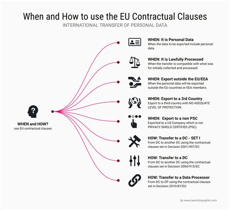 Eu Standard Contractual Clauses When And How To Use Them Law Infographic Standard Contractual Clauses Gdpr Template