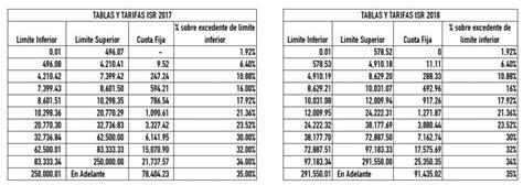 declasracion de impuestos tabulador comparativo de isr 2018 vs 2017 contador contado