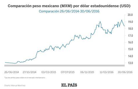 tasas y tarifas 2016 mexico m 233 xico sube la tasa de inter 233 s para frenar la ca 237 da del
