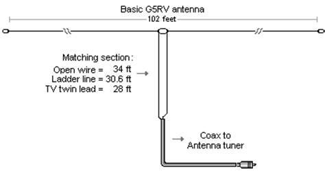 Kabel Antena Tv 20m yb0emj the g5rv multiband hf antenna