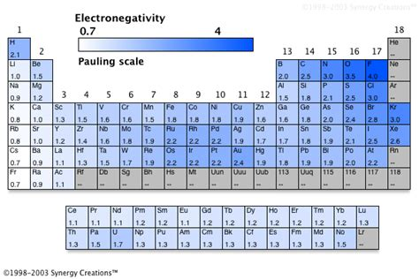 printable periodic table with electronegativity values mrsgreenchem6 electronegativity group 2