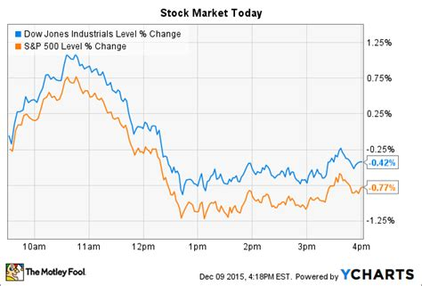 costco and lululemon athletica sink on a day for