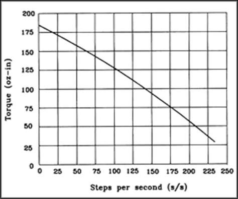 stepper motor basics stepper motor basics