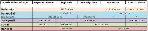 8 Foot Table Marquage Sol Sportif Dimensions Des Terrains De Gymnase