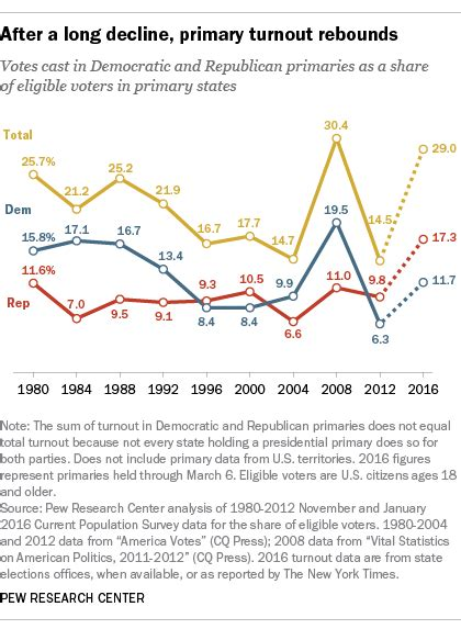 high primary turnouts any clues for the fall larry j turnout in 2016 primaries so far rivals 2008 record pew