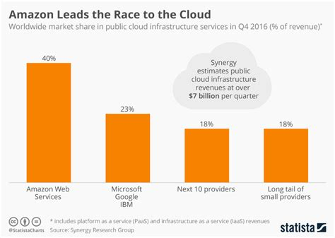Chart: Amazon Leads the Race to the Cloud   Statista