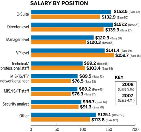 construction safety construction safety manager salary