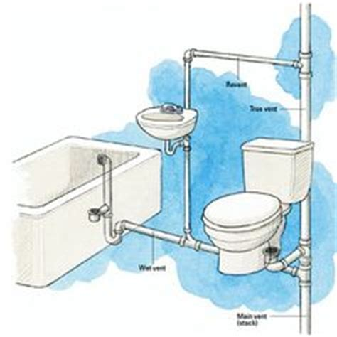 House Plumbing Basics by Basic Basement Toilet Shower And Sink Plumbing Layout