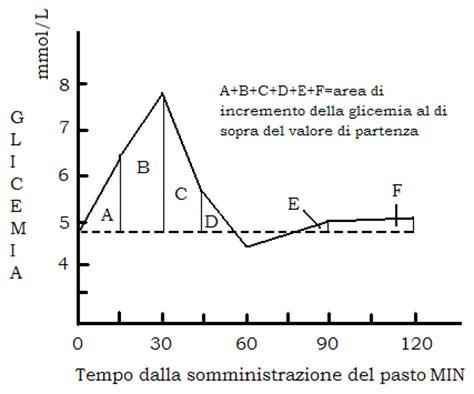 biochimica alimentare biochimica della nutrizione