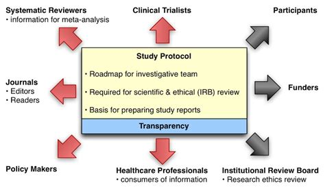 Clinical Trial Protocol Outline by What Is A Clinical Trial Protocol Driverlayer Search Engine