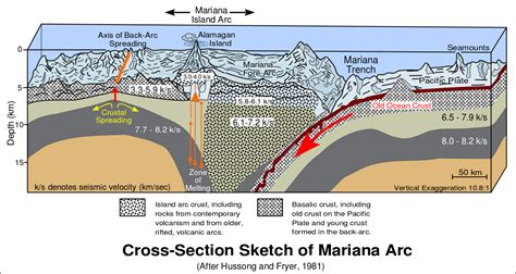 at at cross section file cross section of mariana trench svg wikipedia