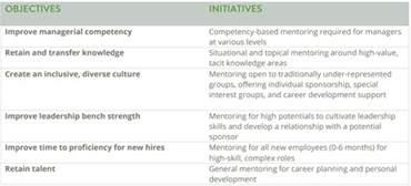 Improvement Report Template tips for measuring mentoring program success chronus