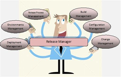 Release Management Roles And Responsibilities by Mohapatras Release Management Release Management Definition And Responsibilities