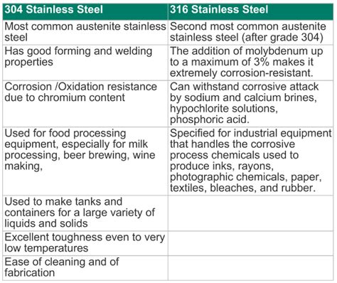 stainless steel section properties stainless steel properties table pictures to pin on
