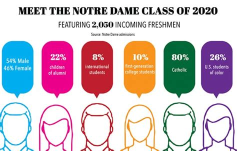 Of Notre Dame Mba Acceptance Rate by Notre Dame Class Of 2020 Brings A Unique Balance The
