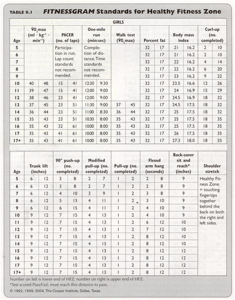 2016 navy pt standards 2017 us navy physical fitness test standards download pdf