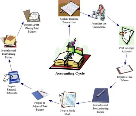 tahapan membuat presentasi video produksi s i a velove siklus akuntansi