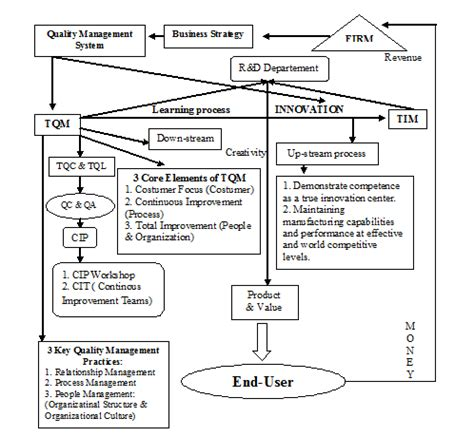 layout proses produksi perusahaan manufaktur blog khaerunnisa siklus produksi perusahaan sistem