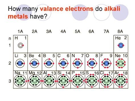 How Many Valance Electrons Does Nitrogen properties of atoms and the periodic table презентация онлайн