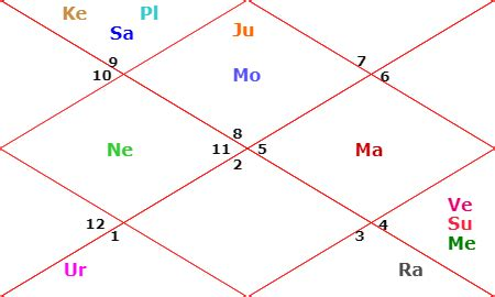ladakh flourish   newly formed union territory astrology reveals