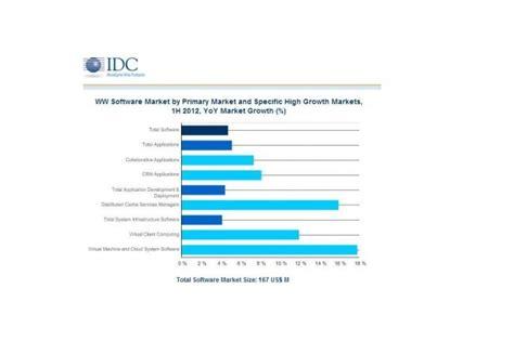 Cabinet D études économiques le march des logiciels en hausse de 4 7 au 1er semestre